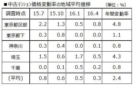 中古マンション価格変動率の地域平均推移