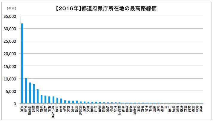 【2016年】都道府県庁所在地の最高路線価