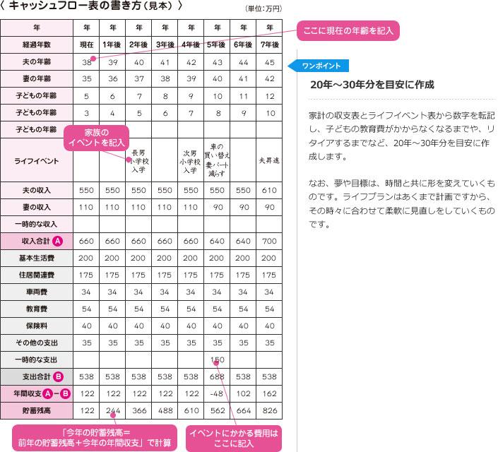 出典:日本FP協会 家計のキャッシュフロー表