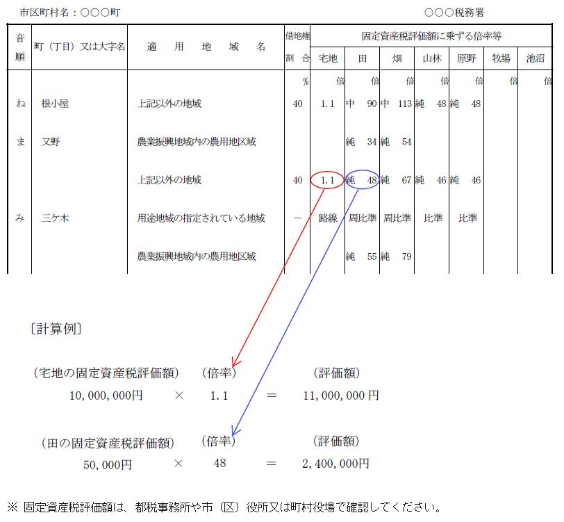 課税明細書の見方(横浜市、家屋の場合)