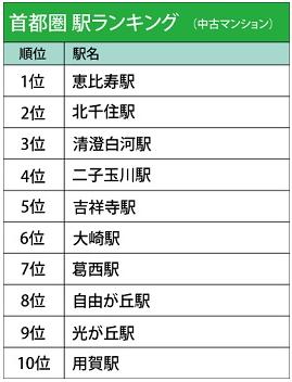 人気の高かった駅ランキング[中古マンション・中古一戸建て/首都圏編]