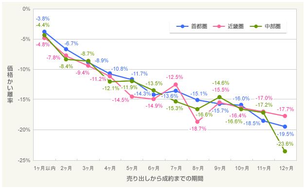 売却期間別 中古マンションの価格かい離率(三大都市圏)