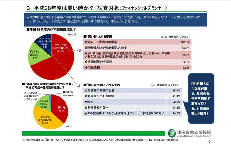 出典:住宅金融支援機構 平成28年度における住宅市場動向について