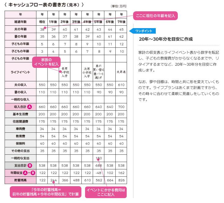 出典:日本FP協会「将来の収支が予想できる 家計のキャッシュフロー表」