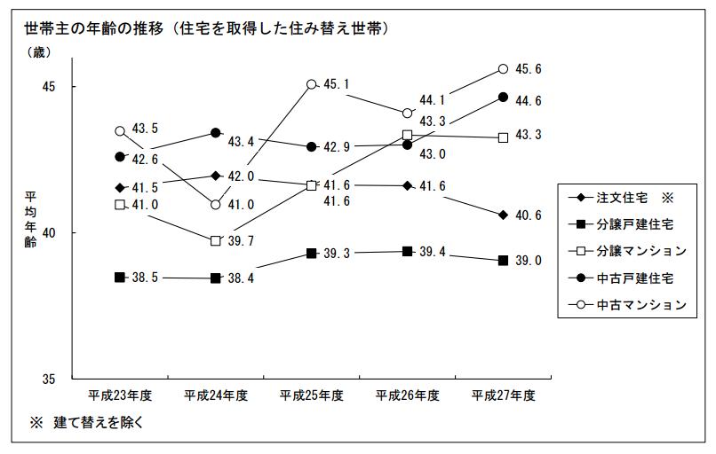 国土交通省「平成27年度 住宅市場動向調査」(PDF) 世帯主の年齢の推移(住宅を取得した住み替え世帯)(P18)