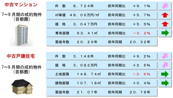 公益財団法人・東日本不動産流通機構