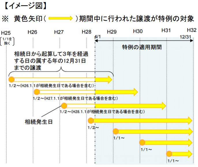 空き家の発生を抑制するための特例措置(空き家の譲渡所得の3,000万円特別控除)について