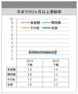 日管協短観 月末での2ヵ月以上滞納率
