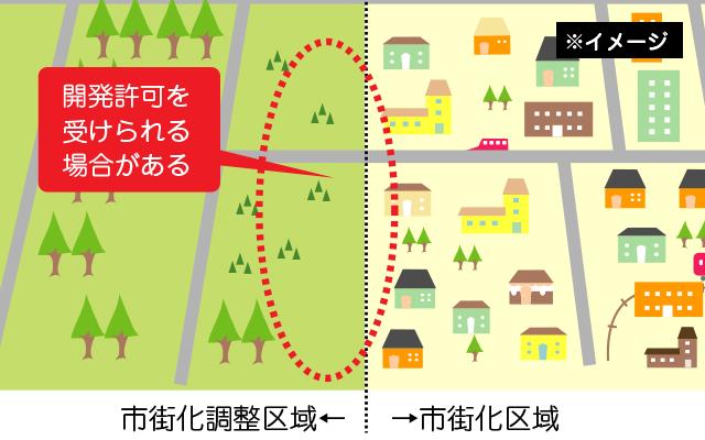 開発許可が受けられる土地