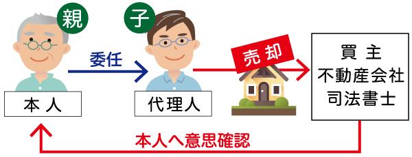 親の不動産を代理で売却する場合は、必ず一度親への確認が行われる