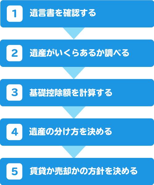 マンションを相続するときの手順5ステップ