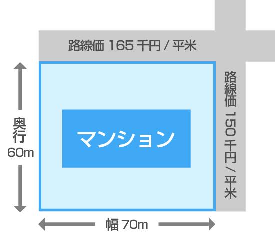 角地の説明図
