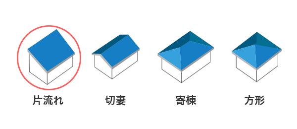 片流れ,切妻,寄棟,方形の図