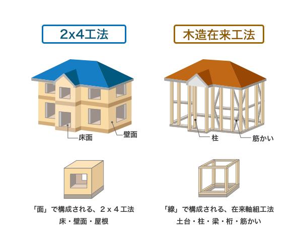 ツーバイフォー工法と在来工法の比較 木造工法の一例