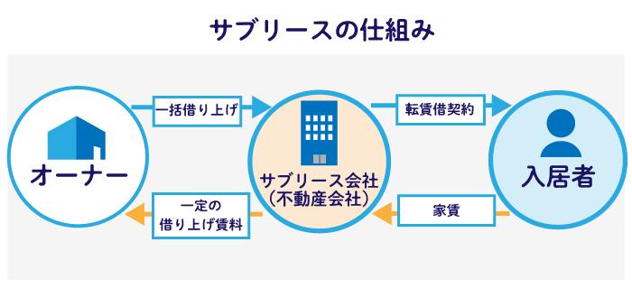 サブリース契約による家賃保証の仕組み