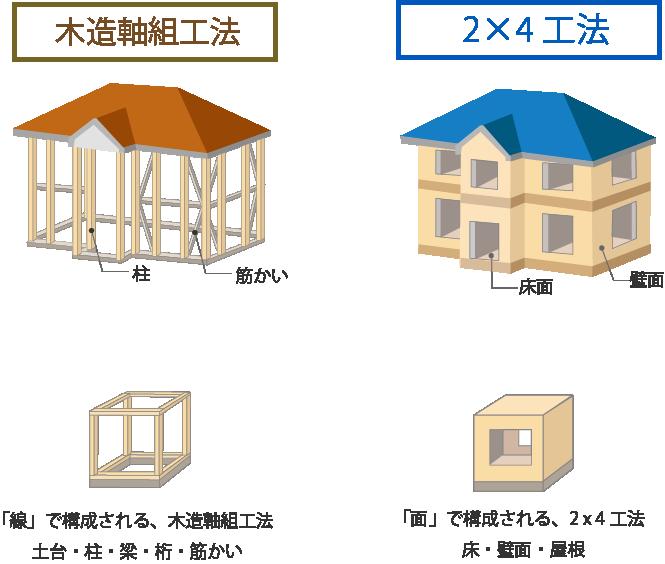 注文住宅の構造・工法の種類と概要
