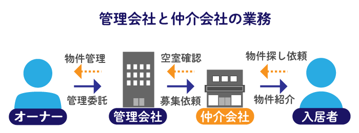 管理会社と仲介会社の業務、3つの違い