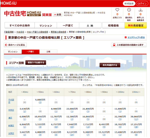 不動産情報サイトで相場を調べる 中古住宅HOME4U(ホームフォーユー)