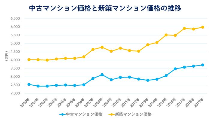 首都圏における過去20年間の中古マンションと新築マンションの平均価格の推移