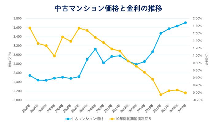 過去20年間における中古マンション価格と金利の推移