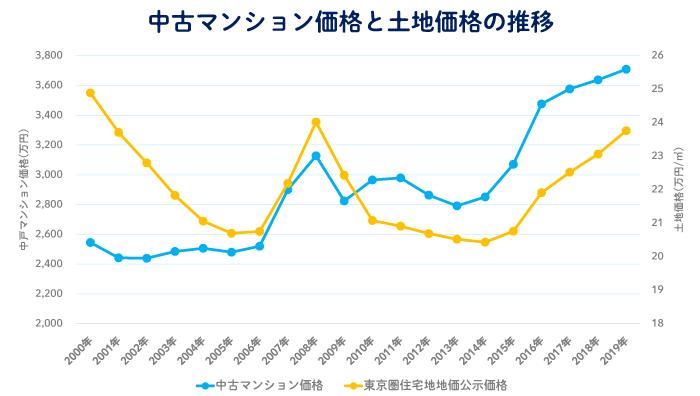 過去20年間における中古マンション価格と土地価格の推移