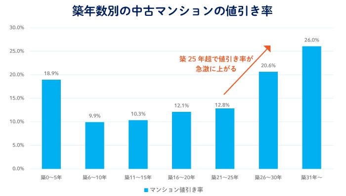 首都圏における築年数別の中古マンションの値引き率