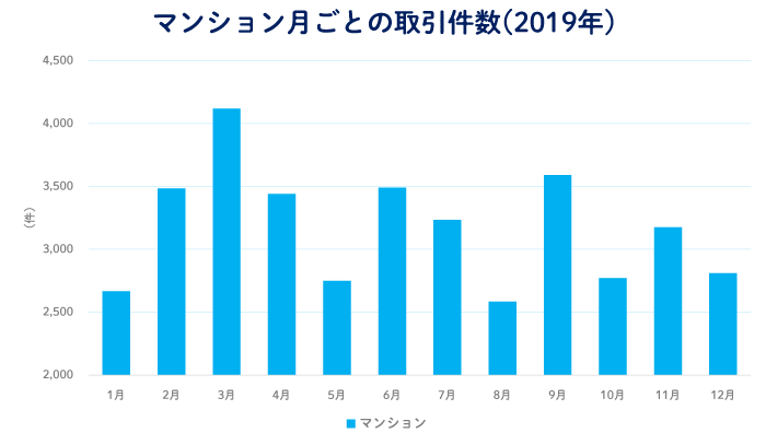 首都圏における月別のマンションの取引件数